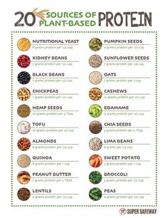 Plant Based Diet Meals, Plant Based Meal Planning, Plant Diet, Plant Based Nutrition, Vegan Nutrition, Plant Based Eating, Plant Based Recipes, Health And Nutrition, Eat For Health