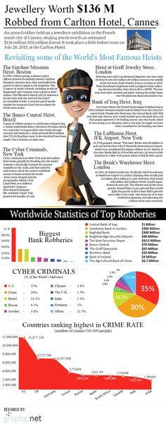 police scientific infographic - Buscar con Google