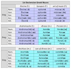 Резултат слика за 1st declension latin endings