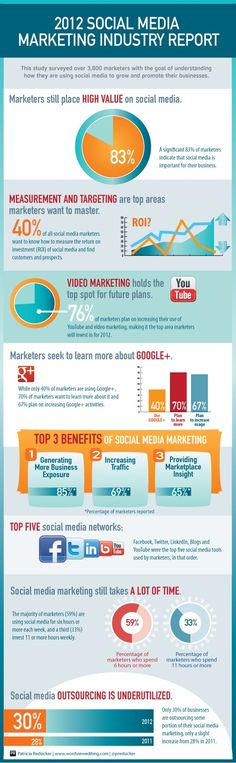2012 Social Media Marketing Industry Report Infographic