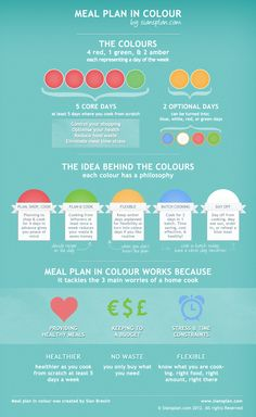 Siansplan.com's Meal plan in colour can be the basis of an amazing kids' challenge.