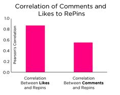 People Are More Likely To Repin An Image On #Pinterest If They Like It Over Commenting On It