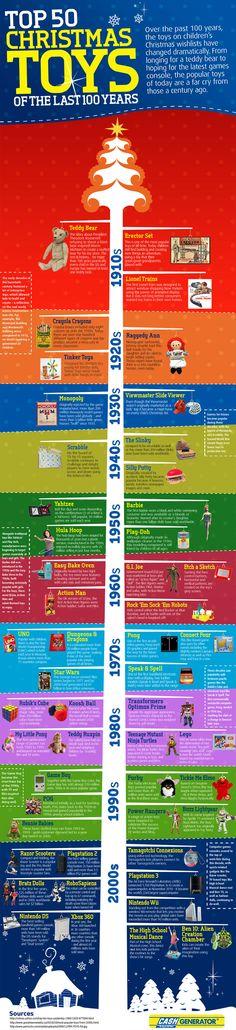 50 Top Christmas Toys