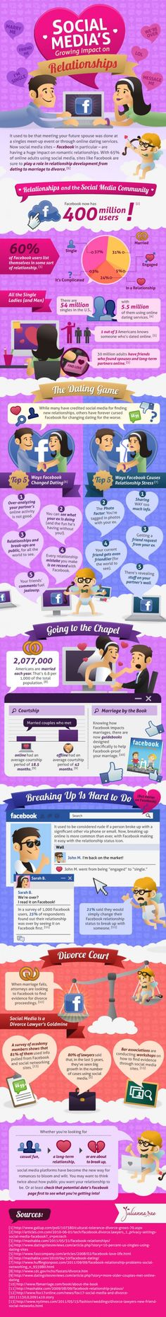 Social Media's growing impact on relationships.  Very interesting stats.  (25% of respondents in one survey found out through Facebook that their partner broke up with them!)