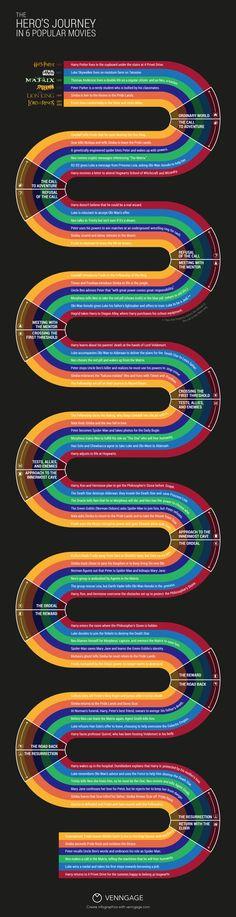 Hero's Journey Infographic