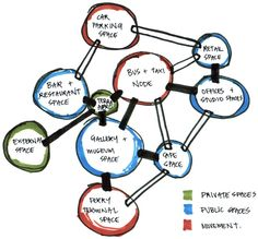 what are bubble diagram nissan navara d40 abs wiring 20 best diagrams images architecture design dab510 architectural 5 beau davis spatial adjacencies function