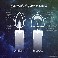Fire in space: physics science Physics Theories, Physics Memes, Space Theories, Physics Facts, Astronomy Facts, Space And Astronomy, Theoretical Physics, Quantum Physics, Cool Science Facts