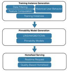 流动的推荐系统 - 兴趣 Feed 技术架构与实现 - 掘金