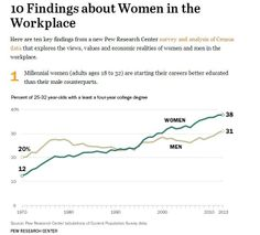 """Millennial women (adults ages 18 to 32) are starting their careers better educated than their male counterparts.  """"Yet there is no guarantee that today's young women will sustain their near parity with men in earnings in the years to come. Recent cohorts of young women have fallen further behind their same-aged male counterparts as they have aged and dealt with the responsibilities of parenthood and family..."""""""