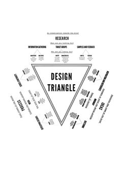 Business infographic & data visualisation The Triangle design process. Infographic Description The Triangle design process. Layout Design, Graphisches Design, Design Basics, Graphic Design Tips, Graphic Design Inspiration, Tool Design, Urban Design, Free Design, Model Architecture