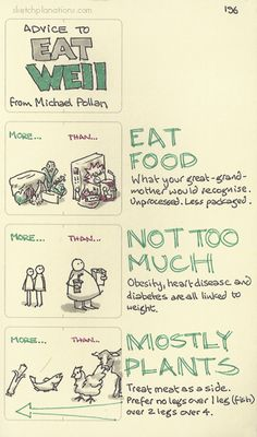 Advice to eat well, from Michael Pollan. Mostly plants. From In Defense of Food. Health And Nutrition, Health And Wellness, In Defense Of Food, Personal Development Skills, Mental Health Journal, Michael Pollan, Weight Loss Challenge, The More You Know, Good Advice
