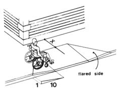 """This figure shows a typical curb ramp, cut into a walkway perpendicular to the curb face, with flared sides having a maximum slope of 1:10. The landing at the top, measured from the top of the ramp to the edge of the walkway or closest obstruction is denoted as """"x"""". If x, the landing depth at the top of a curb ramp, is less than 48 inches, then the slope of the flared side shall not exceed 1:12."""