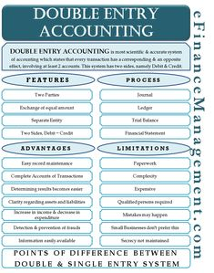 In, Double Entry Accounting every transaction has a corresponding and opposite effect of least two accounts. Accounting Notes, Accounting Education, Accounting Classes, Accounting Basics, Accounting Student, Accounting Principles, Bookkeeping And Accounting, Accounting And Finance, Accounting Humor