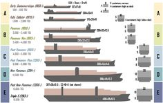 Clases de buques portacontenedores según sus medidas de eslora,manga y calado - Classes of container ships according to their length, breadth and draught dimensions.