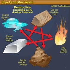 The Destructive Cycle...one of the 3 Feng Shui Cycles...
