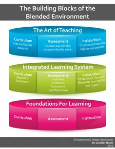 Building Block of the Blended Environment #HETS #Blended Course