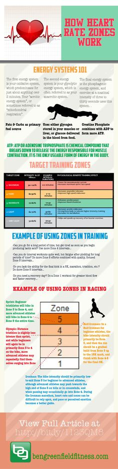 Heart Rate Zones | Everything You Need To Know About How Heart Rate Zones Work (And How To Become An Exercise Physiology Ninja).  Read more: http://www.bengreenfieldfitness.com/2013/03/how-heart-rate-zones-work/#ixzz2vtYSEPEu