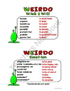 Spanish Subjunctive WEIRDO Notes and Practice from Spanish the easy way! on TeachersNotebook.com (20 pages)  - Finally an easy way to teach the subjunctive in noun clauses!  Weve all used WEIRDO to help the students memorize... now you can have notes that portray these subjunctive triggers together with the rules of when to use the subjunctive, and the excep