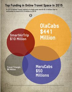 Top #funding in #online #travel  space in 2015 #investments  #mobile #app #olacabs #merucabs