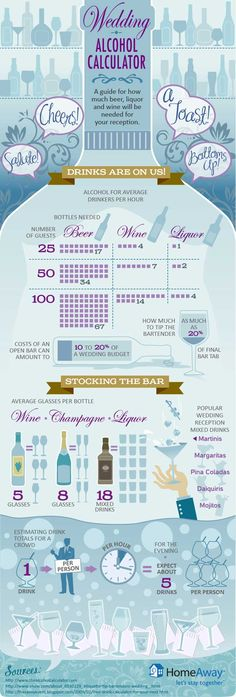 """wedding alcohol calculator - infographic guide to how much beer, wine and liquor to buy for small weddings."" -Haha, well my wedding will have alcohol limited. Partially open bar, I think yes. Plan Your Wedding, Budget Wedding, Wedding Reception, Wedding Planner, Wedding Checklists, Reception Food, Reception Ideas, Open Bar Wedding, Drinks At Wedding"