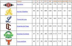 Tabla de Posiciones 19 de Diciembre de 2013 - Cachicha.com