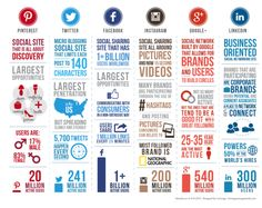 Marketing through social media is one of the most effective ways to advertise. Find out our top 15 reasons why marketing through social media is a must. Social Marketing, Marketing Digital, Marketing Trends, Facebook Marketing, Inbound Marketing, Content Marketing, Internet Marketing, Online Marketing, Marketing Branding