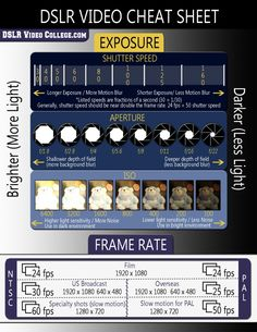 Dslr video cheat sheet photography gear, video photography, photography and videography, photography lessons