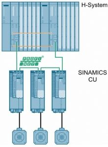 Sinamics Profinet System Redundancy