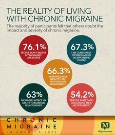 Living with chronic migraine. This is all so true