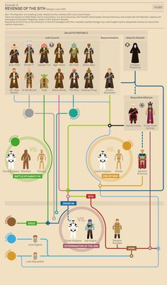 Star Wars Episode III Revenge of the Sith  #starwars  #infographics  http://www.buzzfeed.com/joefry/the-story-of-star-wars-infographic  by Marc Murera