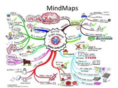 A picture of a mind map you could use to help students discuss and possibly write about what they could do to minimise the impact of climate change. One problem, climate change is still called global warming here so that would have to be explained. Map Mind, Global Warming Issues, Global Warming Solutions, Coaching Personal, Ielts Writing, Dissertation Writing, Paragraph Writing, Argumentative Essay, Albedo