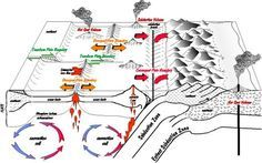 SYNOPSIS OF PLATE TECTONIC THEORY