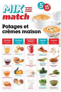 Des potages et crèmes maison, c'est tellement réconfortant! Créez votre propre version en sélectionnant un aliment de chaque catégorie. Nutrition, Mix N Match, Frugal, Cream Soups, Root Vegetables, Tips And Tricks, Food, Meal, Budget