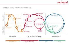 Diseño Estratégico e Innovación.