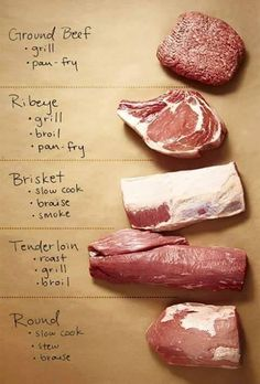 Beef cut cooking chart.