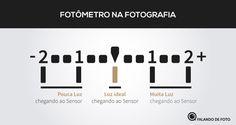 Aprender Fotografia e Fotometria
