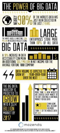 The Power of Big Data Infographic
