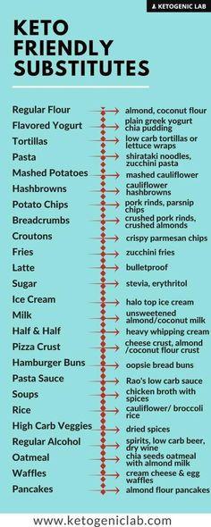 Ingredient substitutes