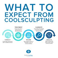 Frosted Away Clinic uses CoolSculpting, a non-surgical procedure to reduce stubborn fat for permanent results with minimal downtime.