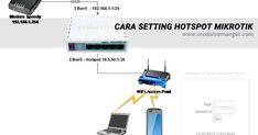 Aplikasi hotspot mikrotik untuk akses internet terbatas,perhitungan penggunaan internet berdasarkan quota dan waktu