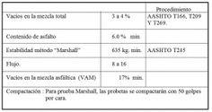 pavimentos valores de aplicacion para el control de produccion de mezcla S.M.A. (Stone Matrix Asphalt)