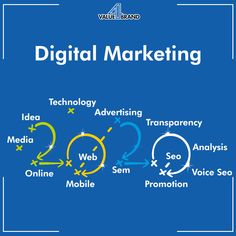 - Best Digital Marketing Agency in India. We provide services related to ORM, Brand Management, SEO, Digital PR, Social Media Management. Marketing Technology, Social Media Marketing, Digital Marketing, Advertising, Ads, Brand Management, S Mo, Good Company, Branding
