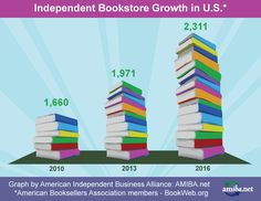 Books are best when bought from Indie bookstores! Support your local bookstores and your local economy in one purchase! Independent Business, Small Business Marketing, Bookstores, Good News, Indie, How To Apply, Florida, Good Things, The Florida