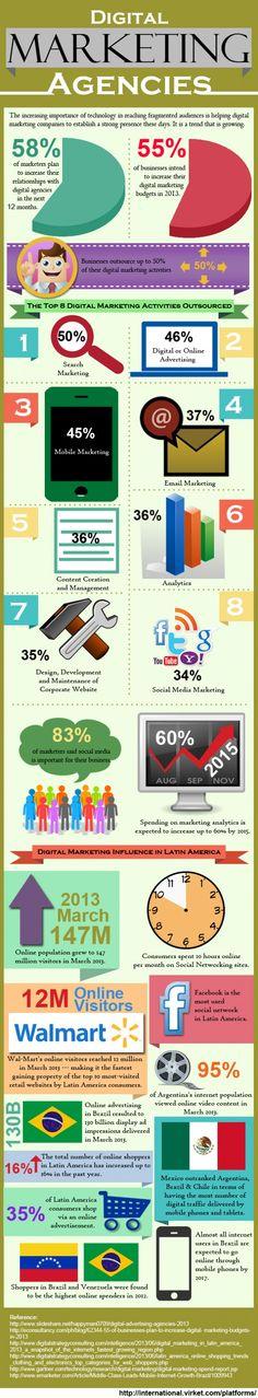 Digital Marketing Agency #infographic