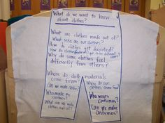 """The next question is """"What do we want to know about clothes?"""" Look at that great list of questions! They're the starting point for many investigations. In this photo album, we'll focus on """"Can we make clothes?"""" A tip: As children pose questions throughout the study, add them to the chart. Helping children think about all the ways they can learn or find out something is a very important life skill to include in every study."""