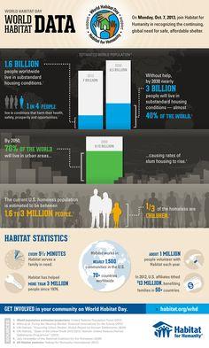 World Habitat Data - Habitat for Humanity