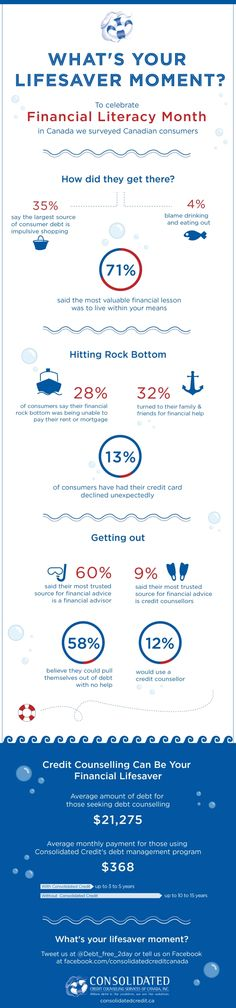 In honour of Financial Literacy Month, Consolidated Credit Counselling Service of Canada did a survey of Canadian consumers and their spending habits. These are the most interesting points we found!