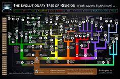 Evolution Tree of Religions