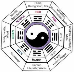 An Easy Guide to Feng Shui Decorating Loved & pinned by http://www.shivohamyoga.nl/ #fengshui