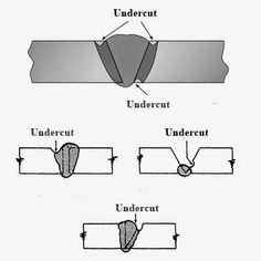 Learn to Weld using TIG Welding (Tungsten Inert Gas Welding) Process. Selection and grinding of Electrode. Welding Classes, Welding Jobs, Mig Welding, Welding Table, Metal Welding, Welding Projects, Metal Projects, Art Projects, Tig Welding Process